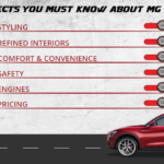 5 Aspects You Must Know About MG Astor